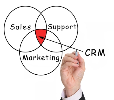 CRM Key Components